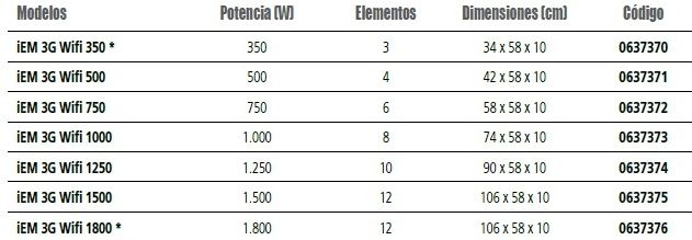 EMISOR TÉRMICO SERIE IEM 3G WIFI 350W 0.637.370 DUCASA 1