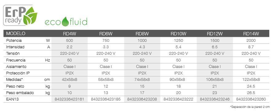 Emisor Térmico Digital Programable con fluido térmico INGENIUM ESPECIFICACIONES