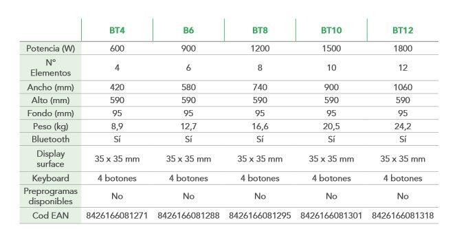 Caracteristicas Emisor Térmico Ecotermi Serie BT - Bluetooth ECOTERMI