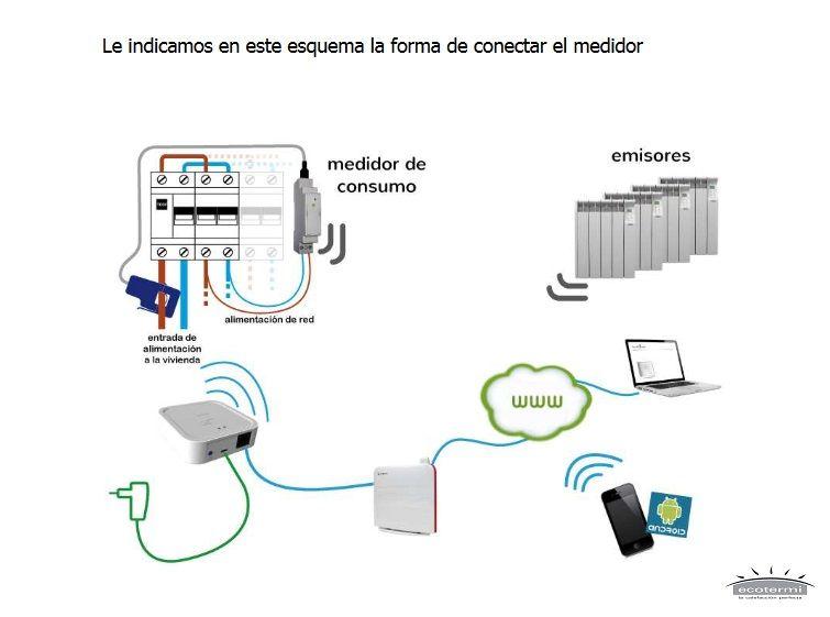 como conectar el Pack Medidor-Racionalizador
