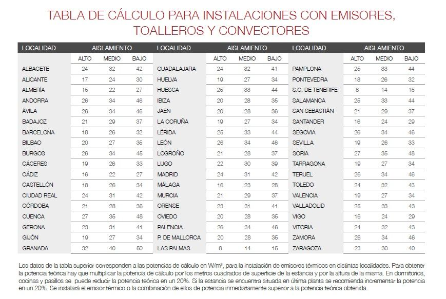 tabla de calculo para instalaciones con emisores toalleros y convectores