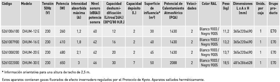 modelos deshumidificador domestico compacto s&p dhum-e