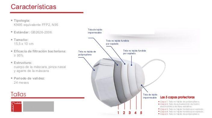 caracteristicas mascarilla kn95 - ffp2