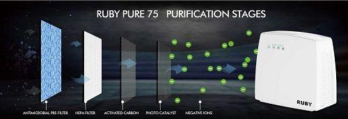 Purificador de aire Ionizador RUBY PURE 75